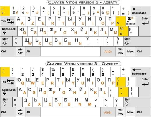 alphabet cyrillique clavier