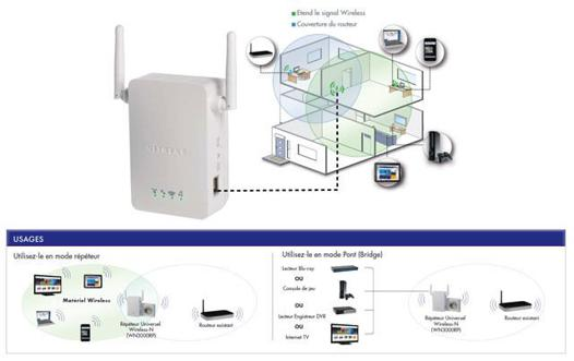 amplificateur wifi installation