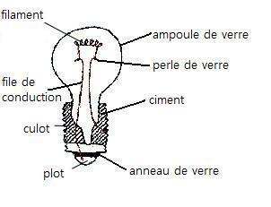 ampoule définition