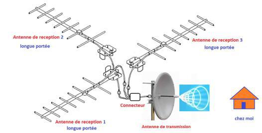 antenne relais wifi exterieur