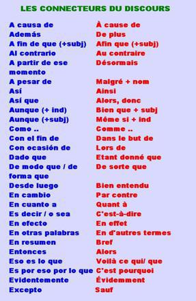 apprendre vocabulaire espagnol