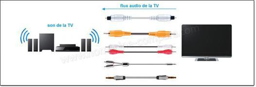 cable optique home cinema