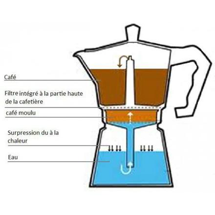cafetière italienne fonctionnement