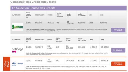 comparatif de credit