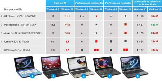 comparatif ordinateur portable