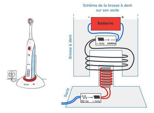 fonctionnement brosse a dent electrique
