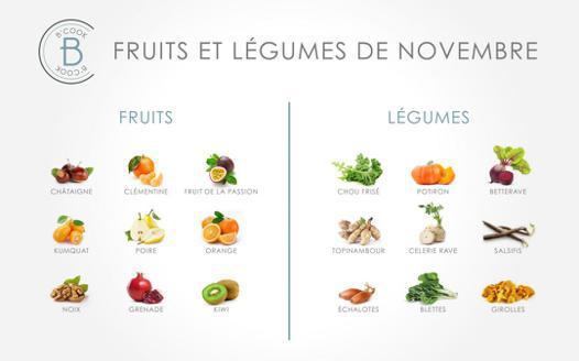 fruit qui commence par l