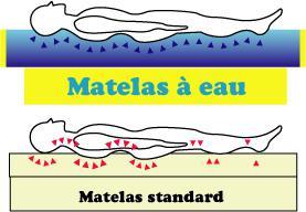 matelas ideal pour le dos