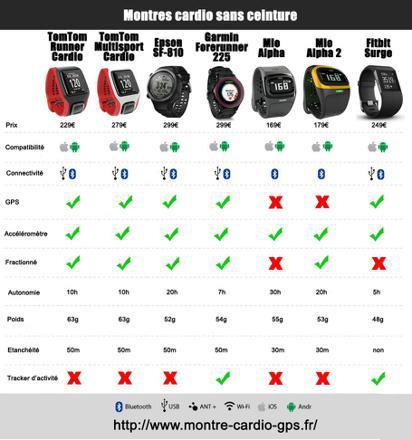 meilleur cardiofrequencemetre