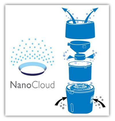 nanocloud