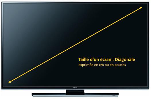 pouce cm tv