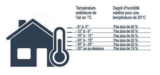 taux humidité appartement