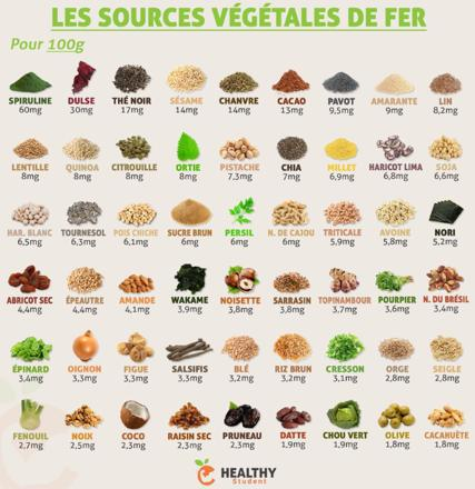 végétaux riches en fer