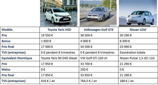 voiture comparatif